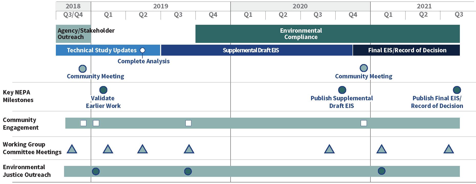 A timeline of the project's major milestones from 2018 to 2021. Agency/stakeholder outreach occurred in late 2018. The Environmental Compliance phase started in late 2019 and will continue until the Final EIS/ Record of Decision is published in 2021. Technical study updates were made to the original EIS technical studies and completed in mid-2019 and then preparation of the Supplemental Draft EIS work began. After the Supplemental Draft EIS was published on November 20, 2020 the Final EIS/ Record of Decision work began. There was a community meeting held at the end of 2018 and there will be another on December 3, 2020 to review the Supplemental Draft EIS. Community Engagement and Environmental Justice Outreach have occurred throughout the project and will continue until the Final EIS is published. There were multiple Working Group Meetings leading up to the Environmental Compliance phase and there are two more working group meetings planned in 2021.
